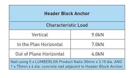 Stainless Steel Header Block Anchor