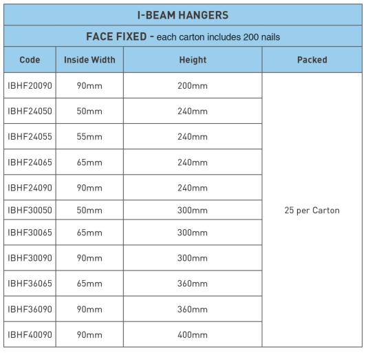 I Beam Face Fixed Hanger Product Availability