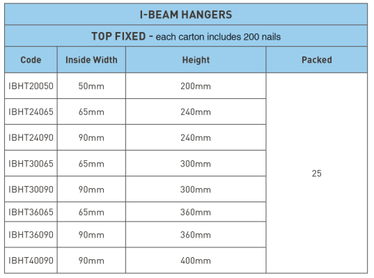 I-Beam Top Fixed Hangers Product Availability