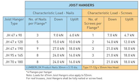 Joist Hangers Characteristic Loading